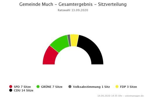 Kommunalwahl am 13.09.2020 - Gesamtergebnis - Sitzverteilung